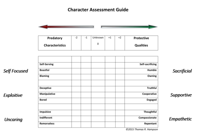Character assessment Guide